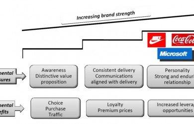 Brand development - Benefits of brands