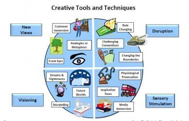Creative tools for marketing workshops