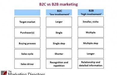 B2B vs. B2C marketing
