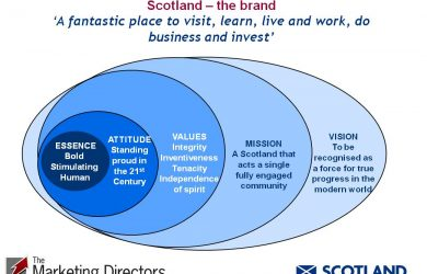 Scotland brand positioning