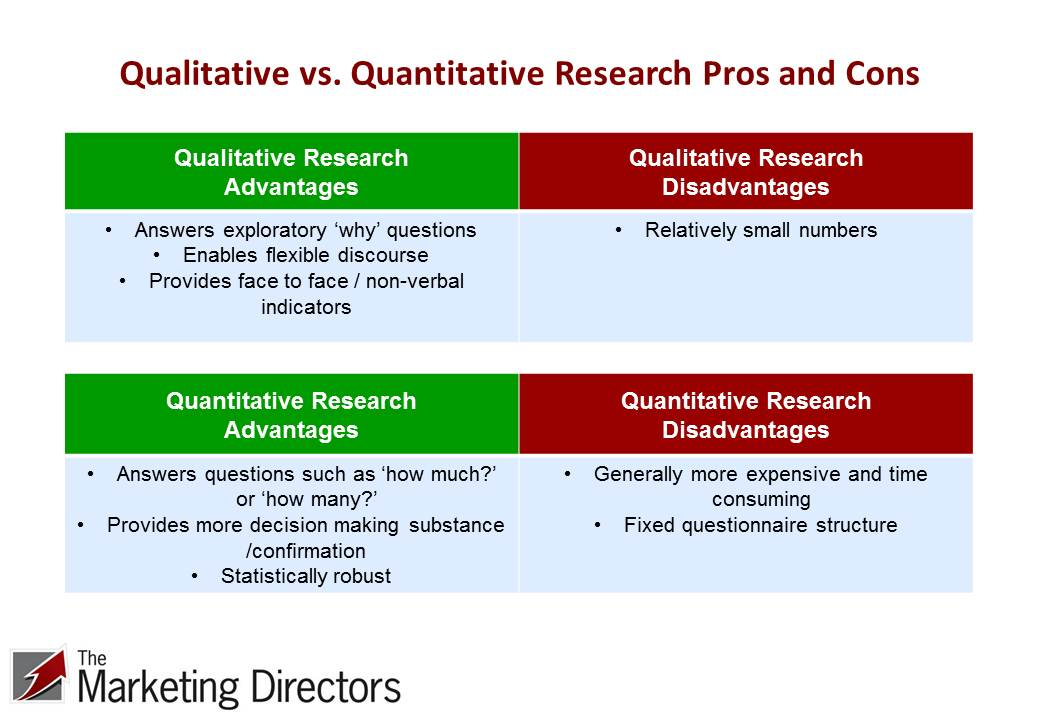 quantitative research method 3 measurement its purposes to provide the basis for the results, conclusions, and significance of the research measurement ltgt invalid research.