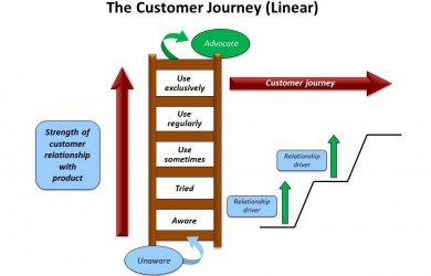The customer journey and relationship ladder