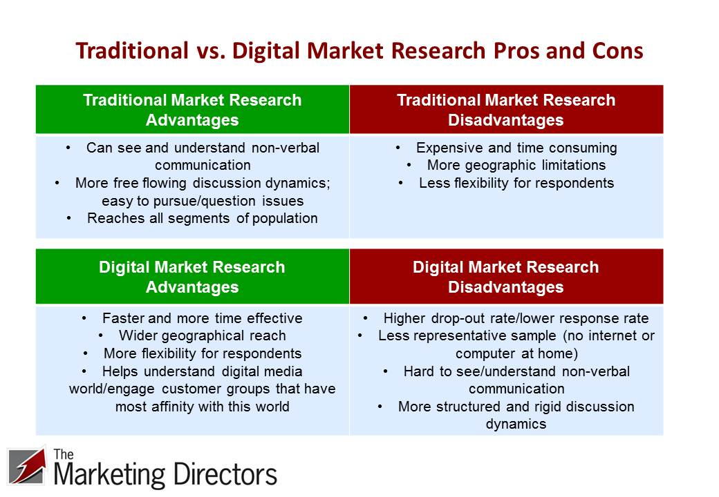 Traditional vs. digital market research methods