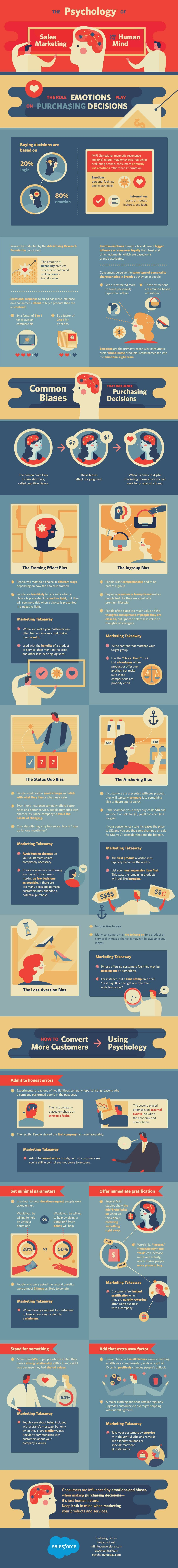 Psychology of Marketing infographic