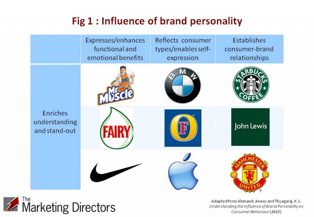 Influence of brand personality