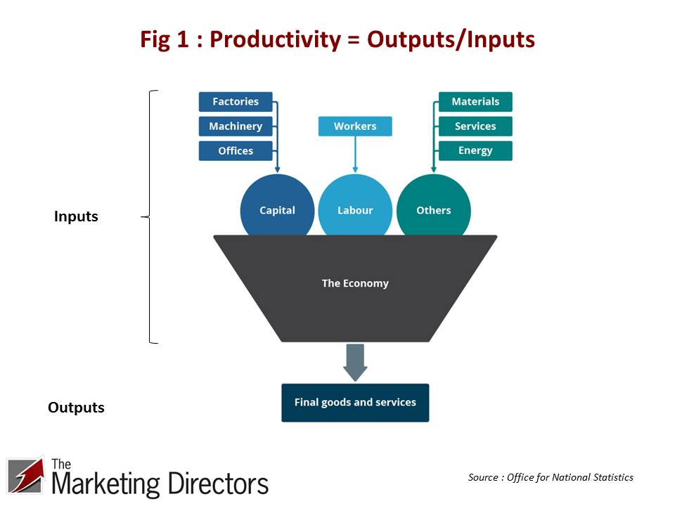 UK Productivity = Outputs/Inputs