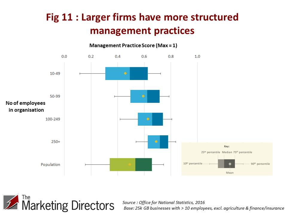 Figure 11 - Management practice score by size of organisation. ONS
