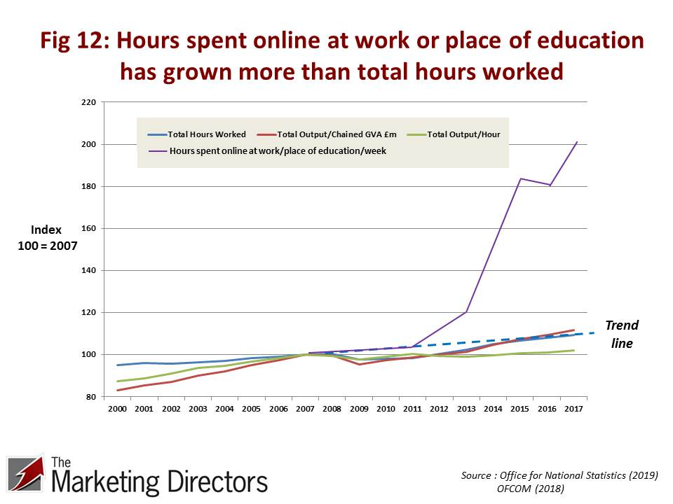 Figure 12: Hours spent online at work or place of education