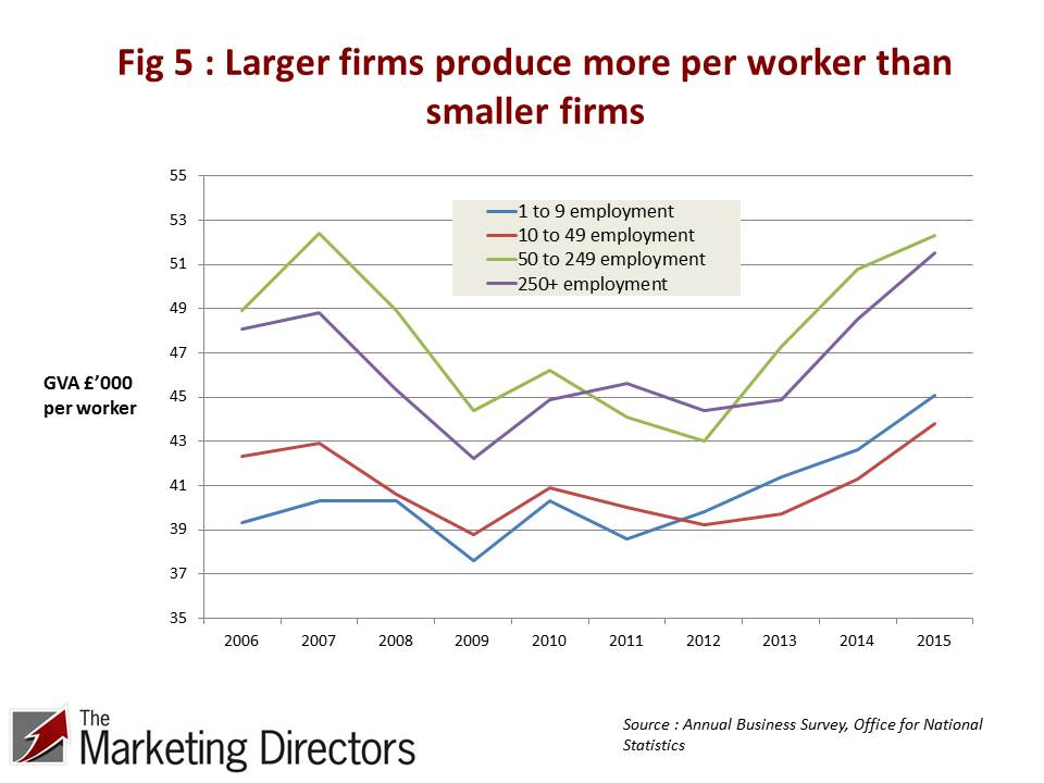 UK Productivity Conundrum | Figure 5 : GVA per worker 2006-2015. Larger firms produce more per worker than smaller firms. ONS, Annual Business Survey