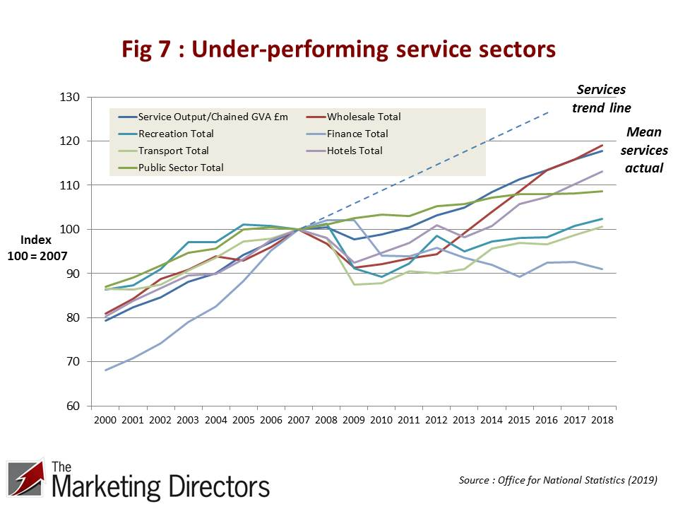 UK Productivity Conundrum | Figure 7 : Under-performing service sectors 2000-2018. ONS