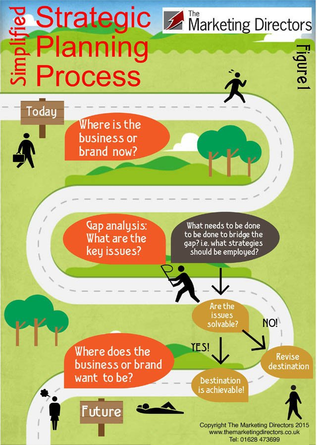 Strategic planning process infographic