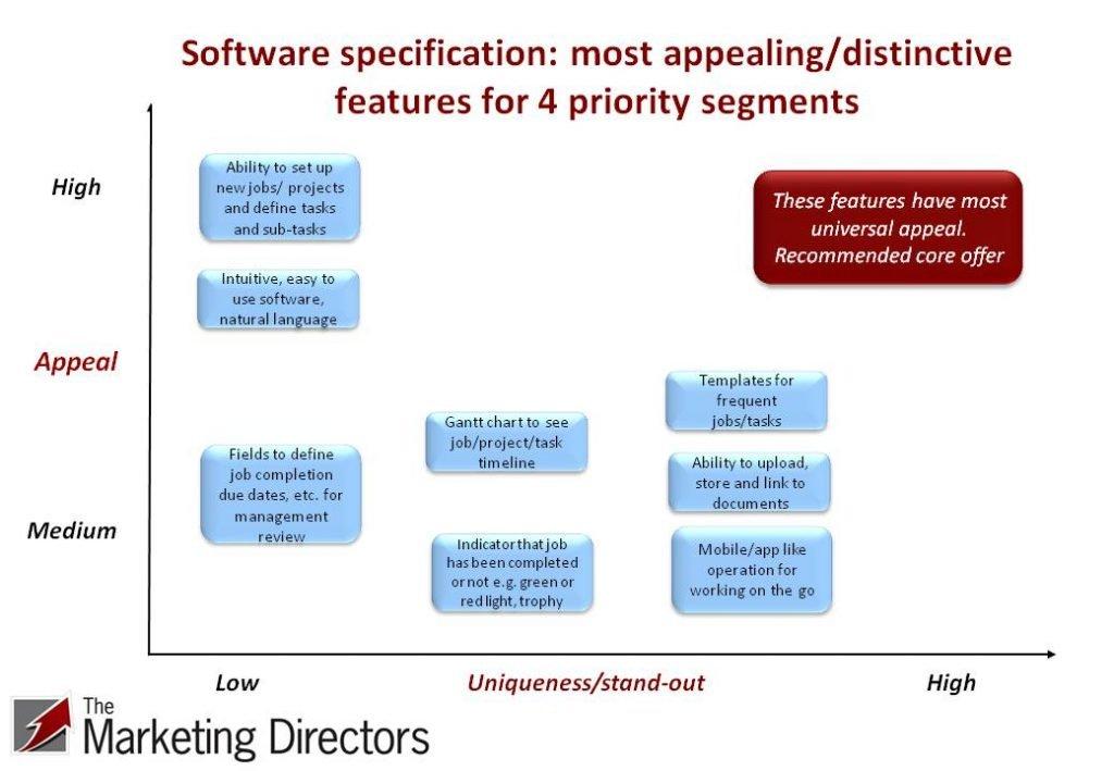 software development specification